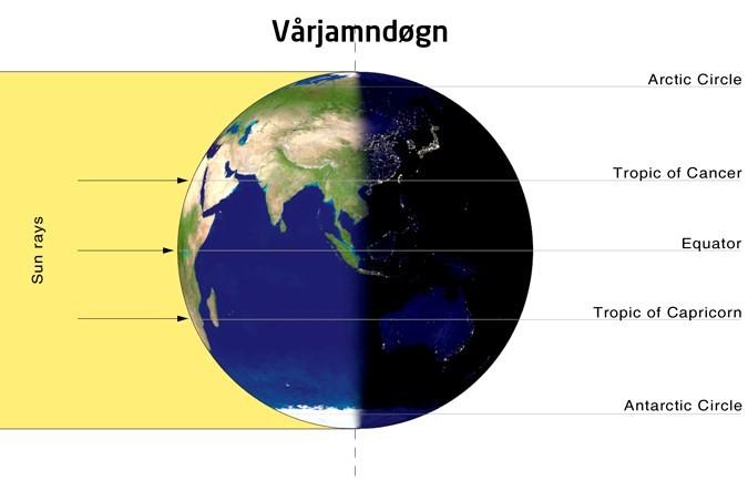 I dag er det vårjamndøgn. Da er dagen og natta like lang over heile verda.   Illustrasjon frå Internett