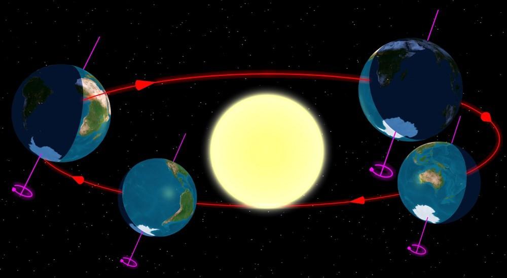 Slik er jordas kretsløp rundt sola.  Illustrasjon frå internett.