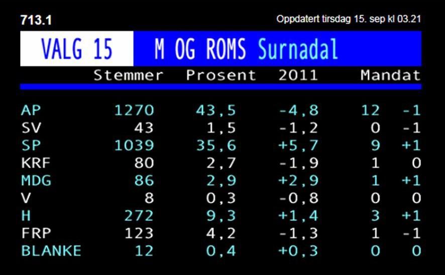 Valresultatet etter siste oppdatering kl 02.32.  illustrasjon: NRK Text-TV