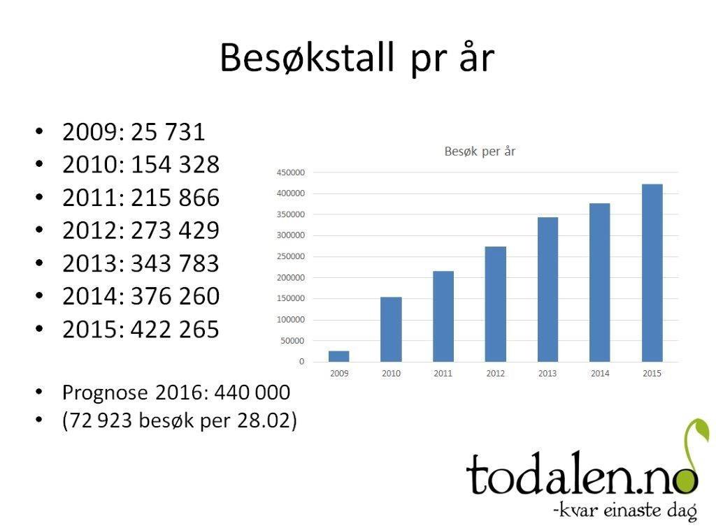 Statistikk2015