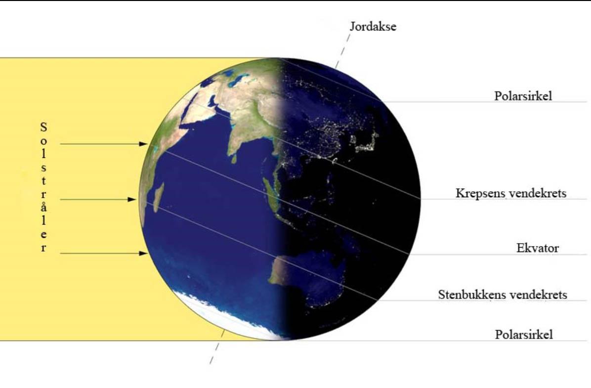 Slik står jorda i forhold til sola ved vintersolsnu.  Illustrasjon frå Internett.