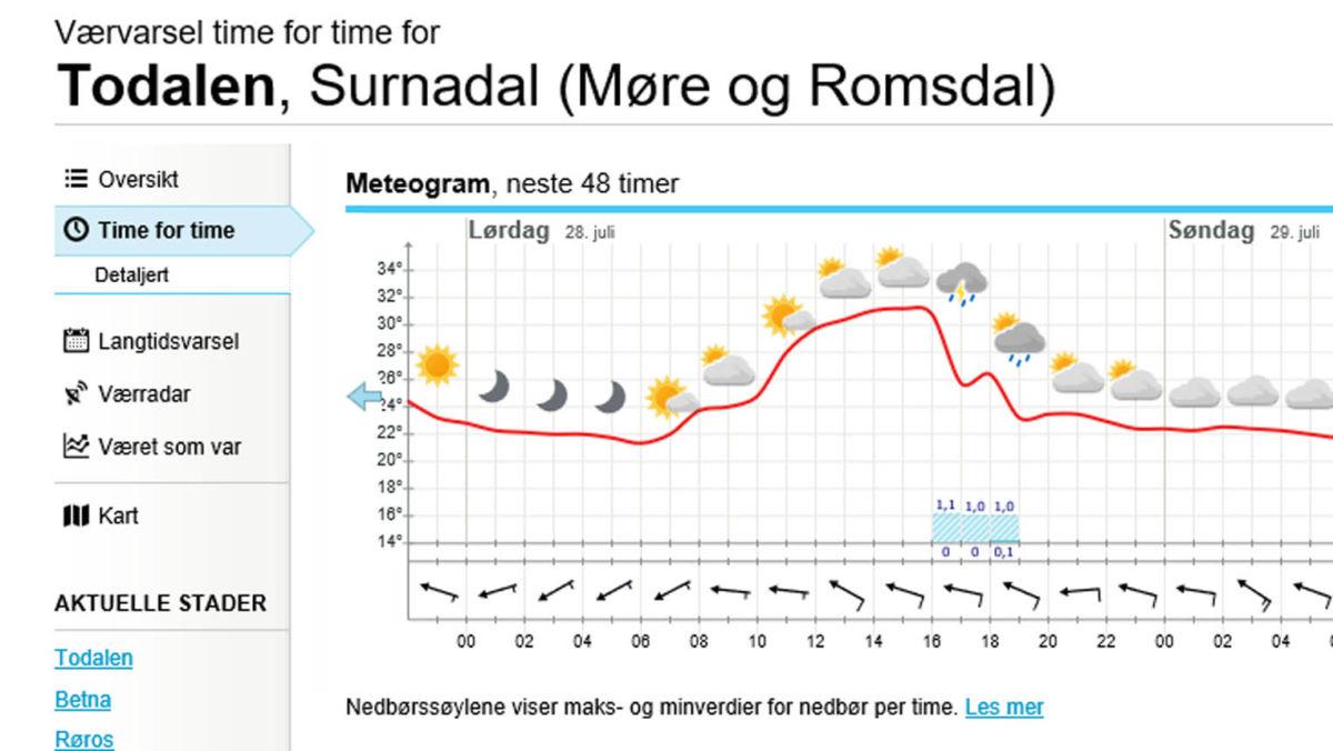 Det blir fortsatt sommartemperatur.   Illustrasjon frå yr.no