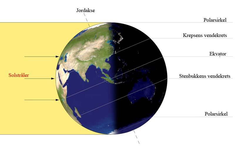 Jordas stilling  i forhold til sola ved sommarsolverv.  Illustrtasjon frå Internett.