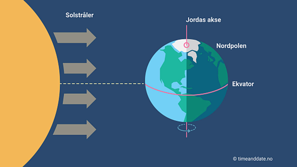 Når det er vårjamndøgn står sola 90 grader på ekvator og dagen og natta er like lang over heile verda.   Timeanddate.no
